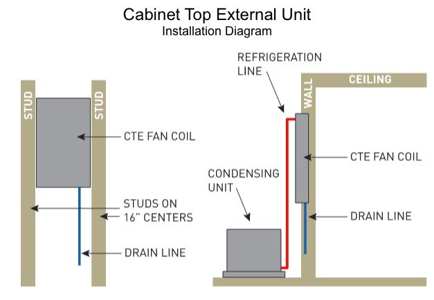 Cabinet Top External Unit by US Cellar Systems for Wine Cellars