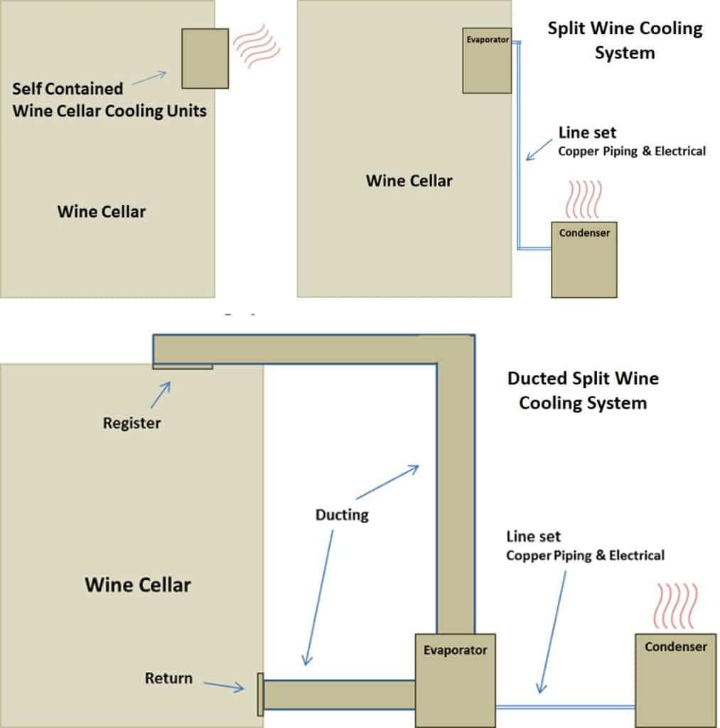 Types of Wine Cellar Cooling Units
